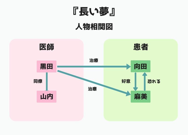 伊藤潤二徹底考察『長い夢』人物相関図